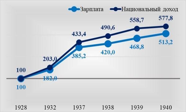 Рис. 1. Темпы роста национального дохода и средней заработной платы по данным ЦСУ СССР, в %, 1928=100