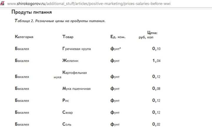 Рис. 2. Фрагмент статьи В. Широгорова «Цены и оклады: дореволюционная Россия»
