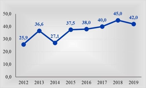 Рис. 2. Изменение среднего заработка провизора по материалам сайта Russia.Trud.com, тыс. руб. в марте месяце