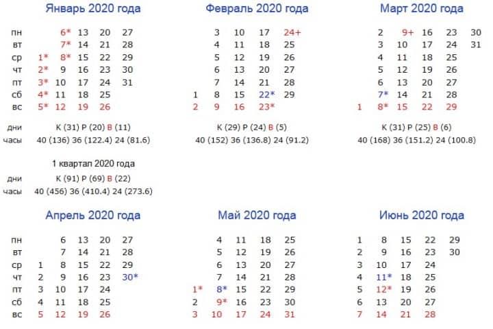 Рис. 2. Производственный календарь 2020 при шестидневке