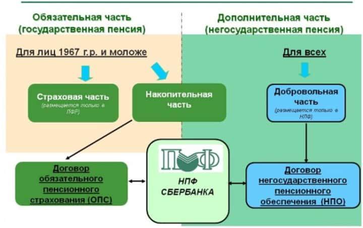 Рис. 2. Составные части пенсии на примере НПФ Сбербанка