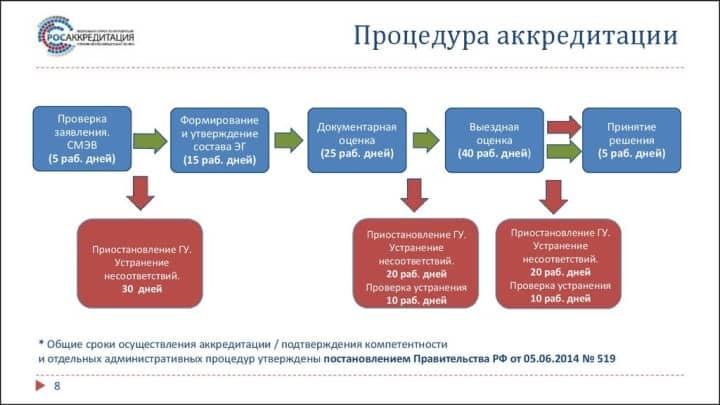 Рис. 3. Процедура аккредитации