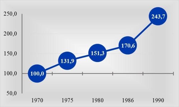 Рис. 3. Рост среднего размера зарплаты в РФ в период с 1970 по 1990 год, в % к 1970 г. по данным Росстата