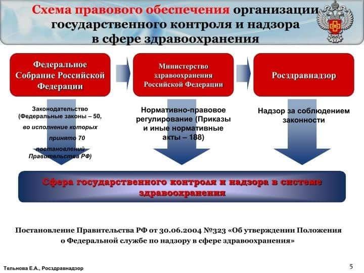 Рис. 3. Схема правового обеспечения организации государственного контроля и надзора в сфере здравоохранения