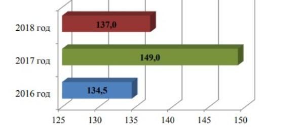 Рис. 4. Количество разбирательств, тыс. – по данным Роструда