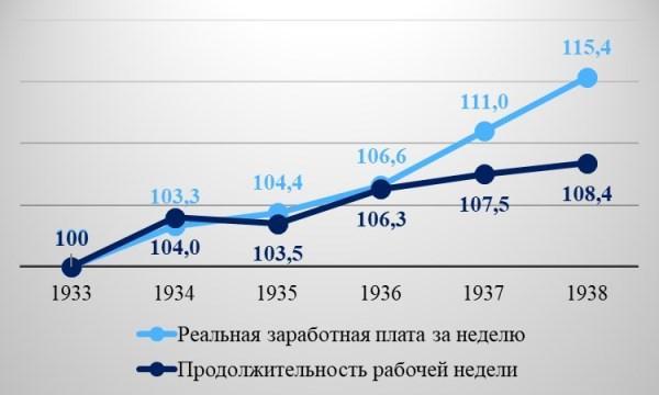 Рис. 4. Рост продолжительности рабочей недели и реальной заработной платы по данным «Экономической история Германии» Вольфрама Фишера, в % к 1933 г.