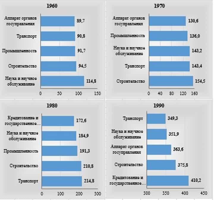 Рис. 4. Самые высокооплачиваемые отрасли народного хозяйства РСФСР, по данным Росстата