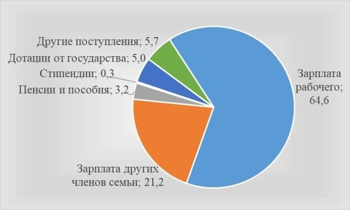 Рис. 4. Структура дохода семьи рабочего по данным ЦСУ СССР, в %