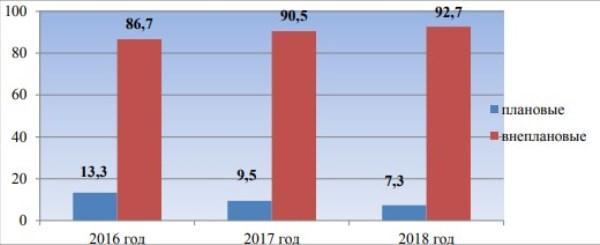 Рис. 5. Количество плановых внеплановых разбирательств (в % от общего количества) – по данным Роструда