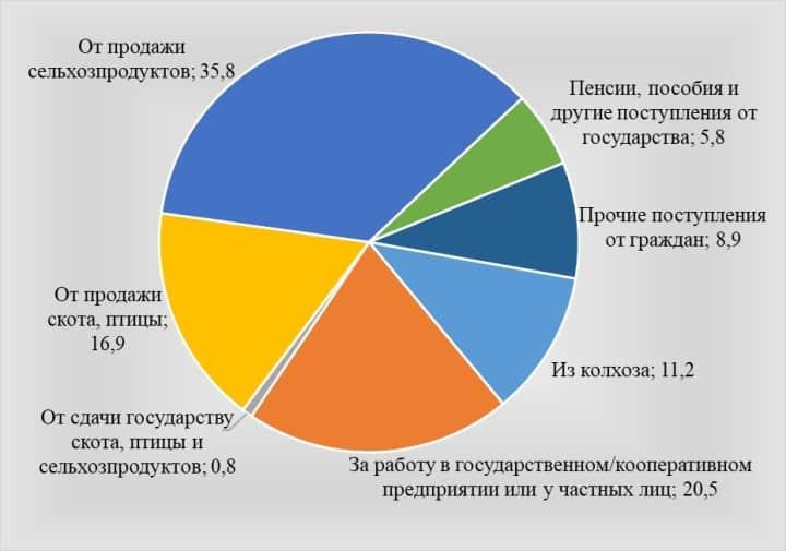 Рис. 6. Структура дохода крестьянской семьи по данным ЦСУ СССР, в %