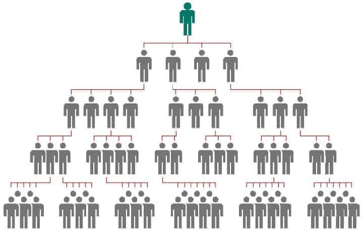 Рис.2. Схема сетевого маркетинга