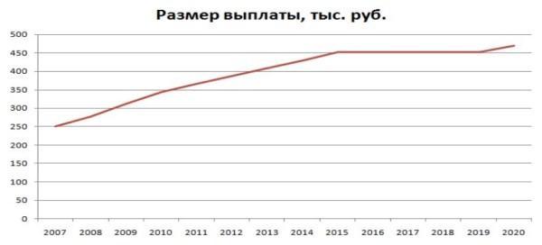 Рисунок 3. Динамика роста размера материнского капитала с 2007 по 2020 гг. Источник: «Комсомольская Правда»