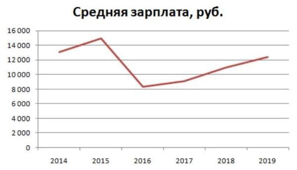 Рисунок 4. График изменений среднего оклада российского почтальона по данным вакансий соответствующих лет, по данным Trud.com