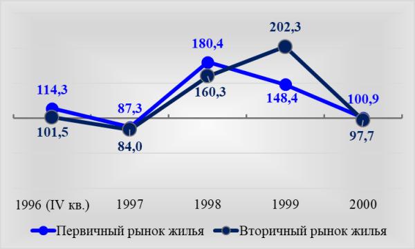 Рис. 1. Индексы цен на рынках жилья по данным Мосгорстата