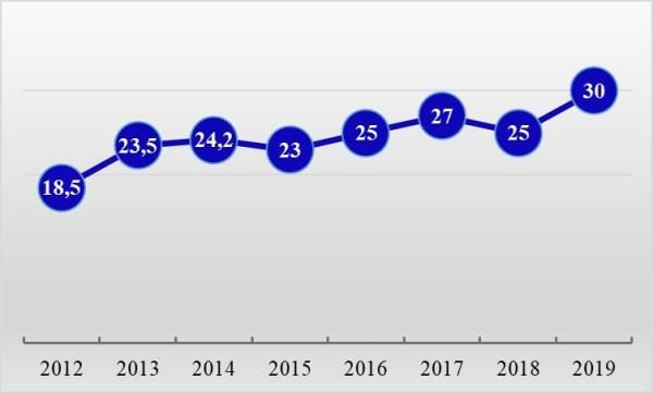 Рис. 1. Изменение среднего заработка кассира в магазине по материалам сайта вакансий Trud.com, тыс. руб. в июне
