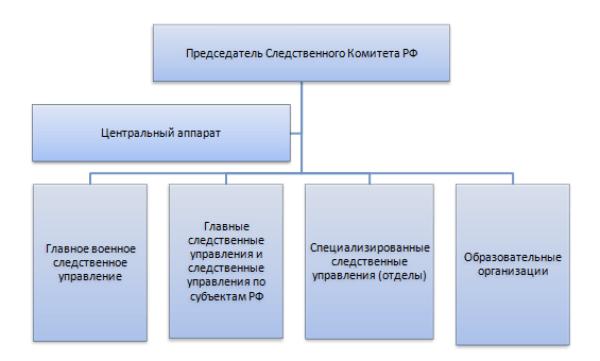 Рис. 1. Структура ведомства