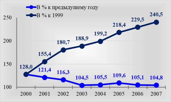 Рис. 2. Изменение реальной начисленной пенсии, по данным официальной статистики в 2000-2007 гг.