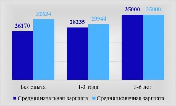 Рис. 2. Уровень заработной платы в зависимости от опыта работы соискателя по материалам Premium-Job, руб. в месяц