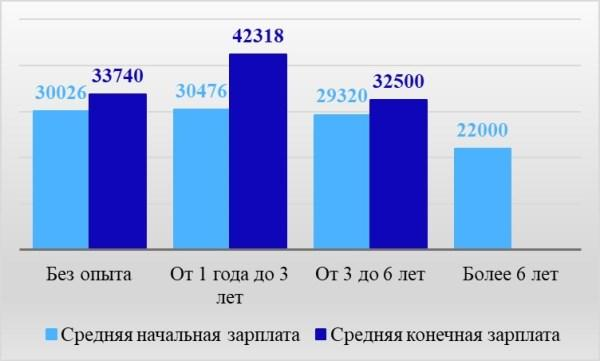 Рис. 2. Уровень заработной платы в зависимости от опыта работы соискателя по материалам сайта Premium-Job, руб. в месяц