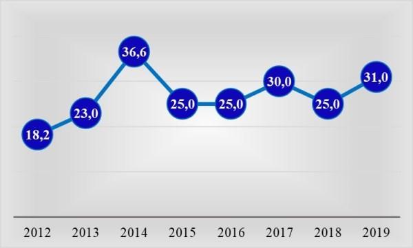 Рис. 3. Изменение среднего заработка кассира в магазине по материалам сайта вакансий Trud.com, тыс. руб. в мае