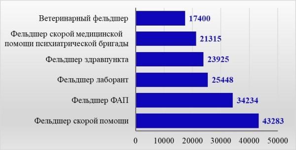 Рис. 3. Оплата труда востребованных фельдшеров в России по данным сайта Proprof, руб.