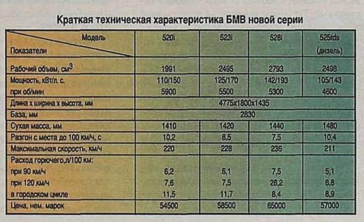 Рис. 3. Технические характеристики ВМВ новой серии. «За рулем», №12, 1995.