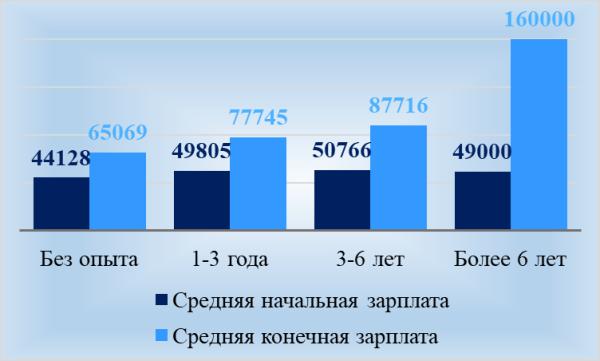 Рис. 3. Уровень заработной платы в зависимости от опыта работы соискателя, по материалам Premium-Job, руб. в месяц