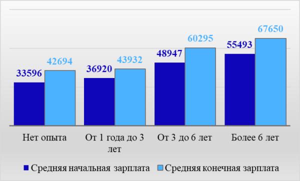 Рис. 3. Уровень заработной платы в зависимости от опыта работы соискателя по материалам Premium-Job, руб. в месяц
