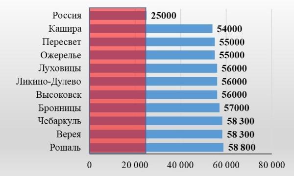 Рис. 4. Города с максимальным уровнем заработка кассира магазина по данным сайта grubber.ru, руб. в месяц