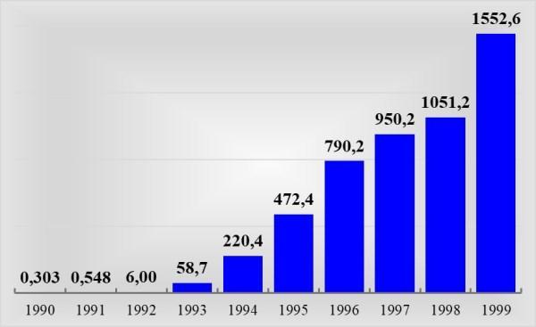 Рис. 4. Изменение начисленной зарплаты в России, тыс. руб., с 1998 – руб.