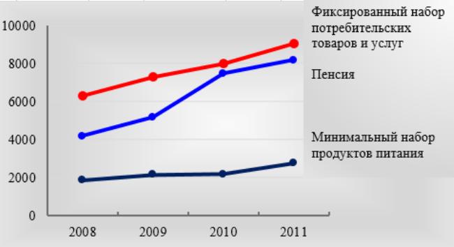 Рис. 4. Отношение пенсии и затрат на приобретение в 2008-2011 гг., по данным Росстата, руб.