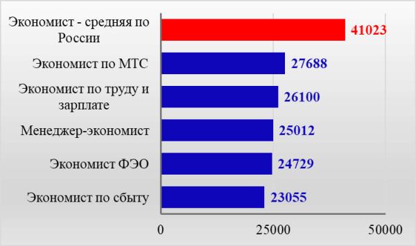 Рис. 4. Сравнение заработков низкооплачиваемых экономических специальностей со средней по России по материалам сайта ZNAYBIZ, руб.