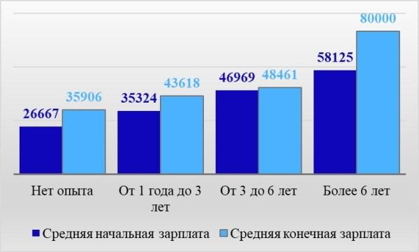 Рис. 4. Уровень заработной платы фельдшеров в зависимости от опыта работы соискателя по материалам Premium-Job, руб. в месяц