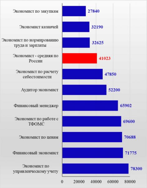 Рис. 5. Сравнение заработков редких экономических специальностей со средней по России по материалам сайта ZNAYBIZ, руб.