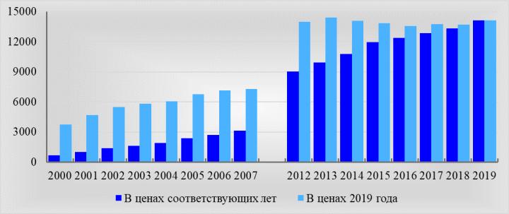 Рис. 7. Изменение размера начисленных пенсий в ценах соответствующих лет и 2019 года, по данным официальной статистики, руб.