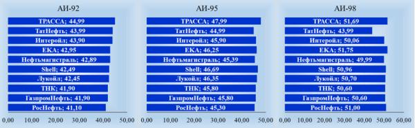 Цены на АЗС в России