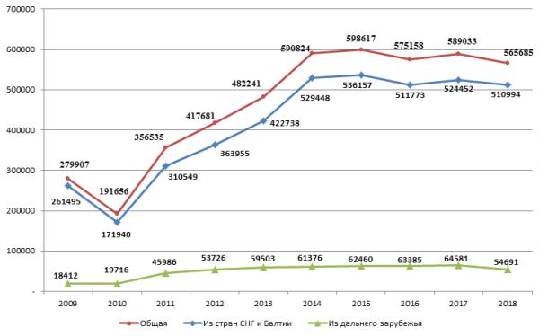 Динамика количества приехавших в Россию в 2009-2019 гг., чел.
