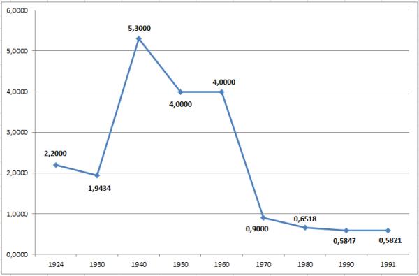 Динамика стоимости американского доллара с 1924 г. по 1991 г. Источник: ЦБ РФ