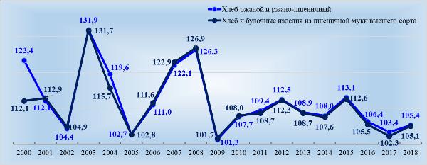 ИПЦ на хлебобулочные изделия разного вида, декабрь в % к декабрю предыдущего года. Источник: Росстат
