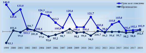Изменение цен и производства в 1999-2018 гг. Источник: Росстат, расчеты автора.