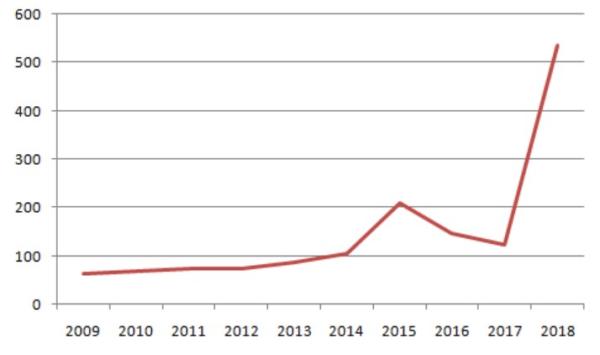 Изменение доходов Урганта, млн руб., с 2009 по 2018 гг
