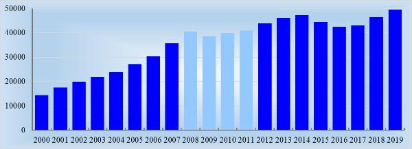Изменение оплаты труда в 2000–2019 г. в ценах 2019 г., руб.