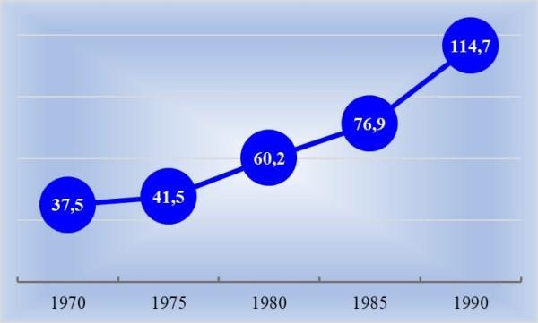 Изменение средней пенсии, руб