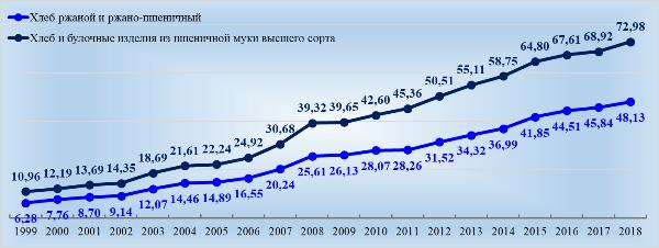 Изменение средних цен на хлебобулочную продукцию с 1999 г., руб. в декабре. Источник: Росстат