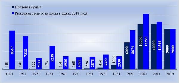 Изменение суммы вознаграждения с 1901 г., тыс. шведских крон