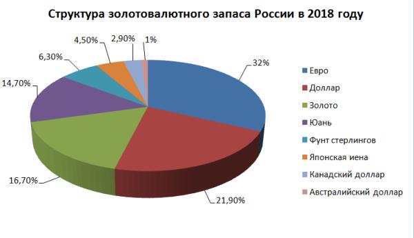 Общая структура ЗВР России, 2018 год.
