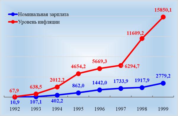 Рост номинальных заработков по сравнению с ИПЦ, в разах к 1991 г.