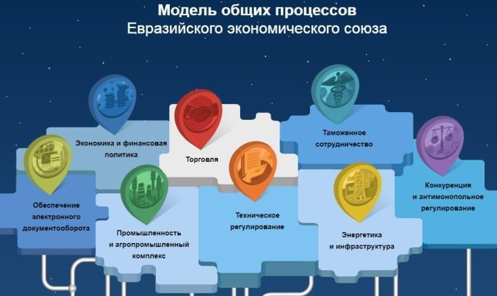 Скриншот главной страницы сайта ЕАЭС