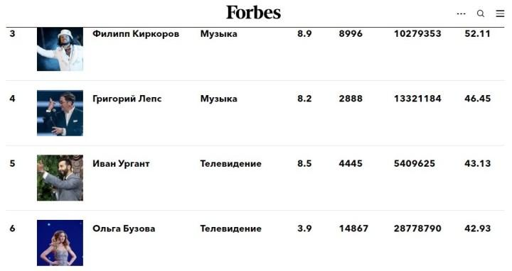 Скриншот рейтинга Forbes за 2018 г.