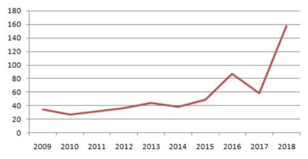Динамика изменений доходов Лазарева, млн руб., с 2009 по 2018 гг.
